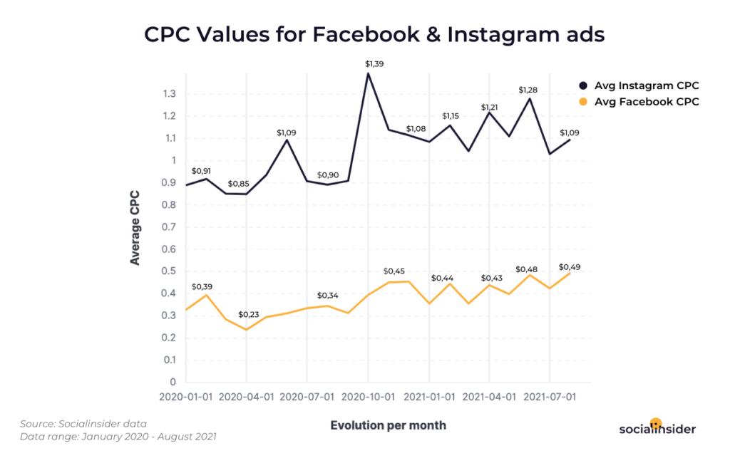 cpc facebook instagram